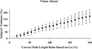 l est the relation between subjects relative path length estimate l