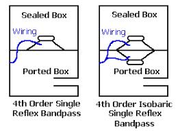 shavano online sub woofer 4th order bandpass calculator information