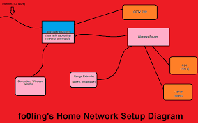 fo0ling u0027s home network setup oneplus forums