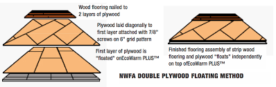 other wood flooring methods ecowarm