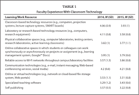 years of experience as a predictor of nurse faculty technology use