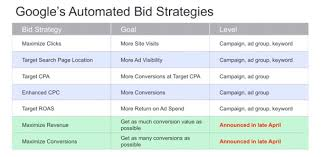 keyword bid the what why how of adwords automated bidding strategies