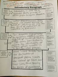 sample introductions for essays blog archives ms kingmt si high school 6th period in class sample organizer worked on writing our own intro paragraphs for all quiet conferences on thesis statements continued