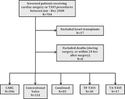 incidence of and risk factors for delirium after cardiac surgery