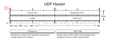 features of tcp and udp u2013 texol welcome