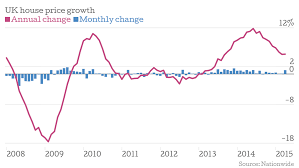 nationwide house price index uk house prices hit a new record