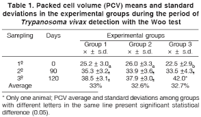 trypanosoma vivax infection dynamics in a cattle herd maintained
