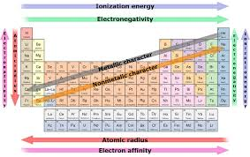 How Does The Modern Periodic Table Arrange Elements Which Is The Most Reactive Element In The Periodic Table