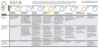 bimfix blog uk bim level 2 a detailed explanation