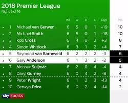 b premier league table premier league darts 2018 table standings after mvg and rob cross