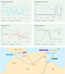 Europe And North Africa Map by Maghreb Europe And Greenstream Drive Drop In North Africa Pipeline