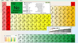Periodic Table Test Periodic Table Test Study Guide Periodic Tables