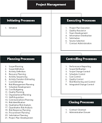 controlling definition chronologically structured approach controlling closing process