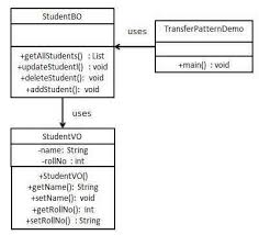 factory pattern in java with exle design pattern transfer object pattern