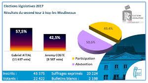 r ultats par bureau de vote résultats de toutes les dernières élections à issy issy com