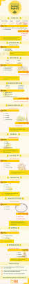 Cooking Infographic by Cooking Oil Smoke Points Visual Ly
