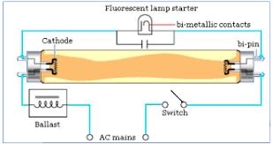 Where Is The Starter In A Fluorescent Light Fixture Electronics Gurukulam Tubelight Starter Working