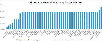 Jobless Claims by More States Cutting Unemployment Benefits As Jobless Claims Edge