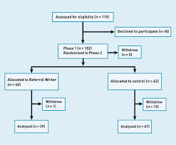 risk assessor appointment letter template impact of referral letters on scheduling of hospital appointments download figure
