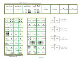 Companion Garden Layout Vegetable Garden List Garden Layout Plans Image Home Vegetable