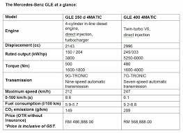 mercedes price malaysia mercedes suvs launched glc gle and gle coupe carsifu