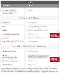 prepaid account faqs american express redcard