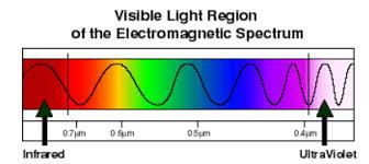 Visible Light Spectrum Wavelength Electromagnetic Spectrum Simplebooklet Com