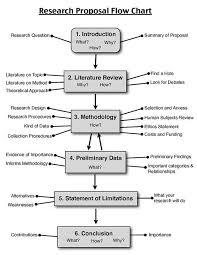 Original Essays  Order Phd Dissertation Proposal   Best Custom     bibtex dissertation statt phd thesis proposal