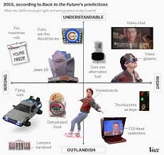 lexus hoverboard future 12 of back to the future u0027s biggest 2015 predictions in one chart