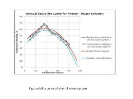 critical solution temperature of phenol water system