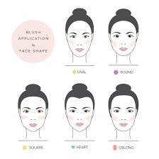 everything you need to know about applying blush oval face