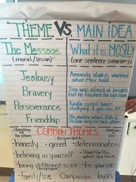 theme vs main idea anchor chart for our 4th grade character unit