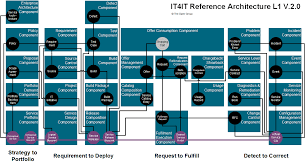 why the it4it reference architecture is a game changer for it ops