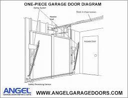 Overhead Garage Door Replacement Parts Garage Door Repairs Garage Door And Gate 877 616 7770