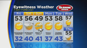 Delaware travel forecast images Weather cbs philly jpg