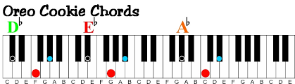 keyboard chords tutorial for beginners how to learn to play piano at home a visual way to learn piano