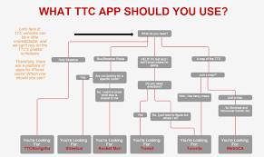 Ttc Subway Map by Rocket Diaries Battle Of The Apps What Ttc App Is Best For You