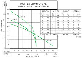 zoeller pump wiring diagram sump pump diagram bell u0026 gossett