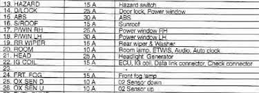 kia spectra fuse box location wiring diagram simonand