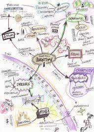 identity map mind map project river hunt