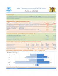 bureau des statistiques tchad vue générale des opérations statistiques par c