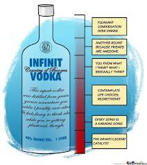 Vodka Meme - vodka bottle anatomy by averis007 meme center