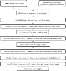 development of a trigger tool to identify adverse events and no