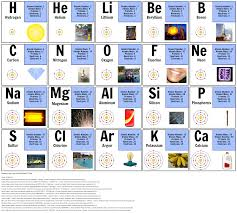 C Element Periodic Table Atom Diagram Periodic Table Elements Chart Atomic Number