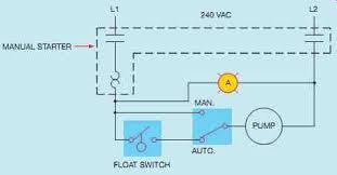 industrial motor control manual starters