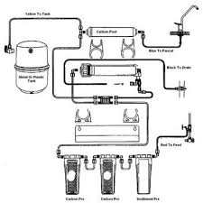 Watts Reverse Osmosis Faucet Best Reverse Osmosis Filter Systems U0026 Reviews Guide 2017