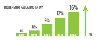 Iva En Mexico 2016   transferencia gradual de iva a asociado isafyi méxico