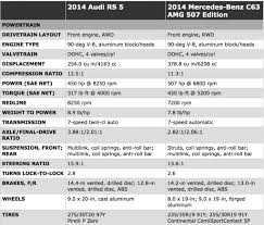 lexus isf vs audi rs5 motor trend 2014 audi rs 5 vs 2014 mercedes benz c63 amg 507 edition