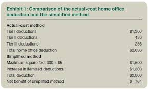 simplified home office deduction when does it benefit taxpayers