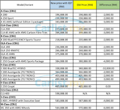 mercedes models list post gst mercedes malaysia drops prices by up to rm10 000